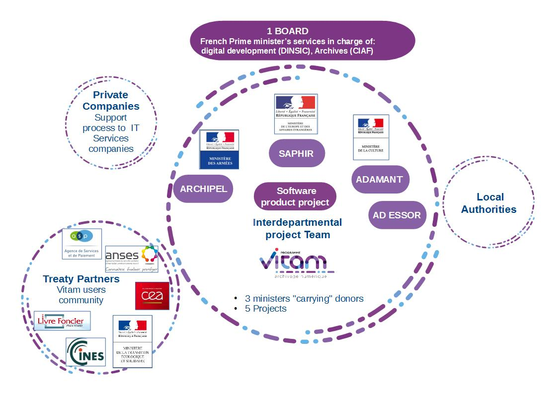 5 projects in the Vitam Program